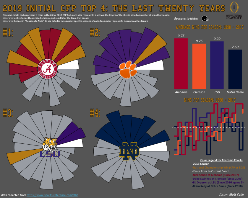 2019 CFP Top 4_ The Last Twenty Years.png